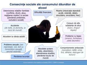 consecintele consumului de alcool afis 2